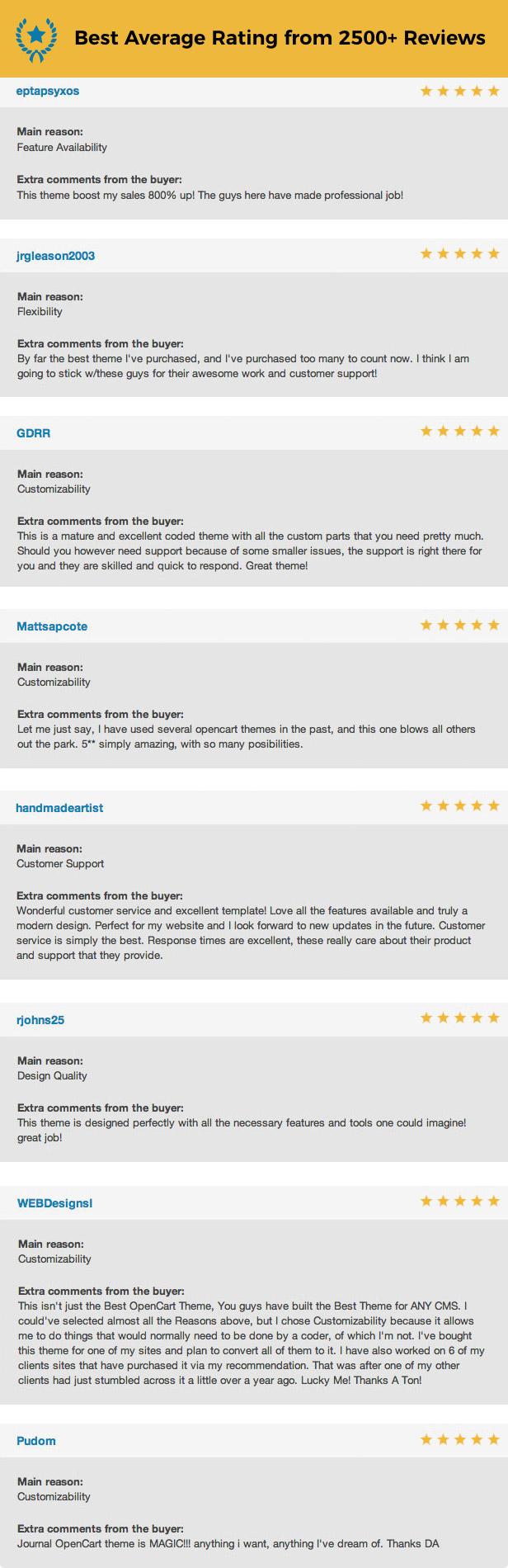 Themeforest | Journal - Advanced Opencart Theme Free Download #1 free download Themeforest | Journal - Advanced Opencart Theme Free Download #1 nulled Themeforest | Journal - Advanced Opencart Theme Free Download #1